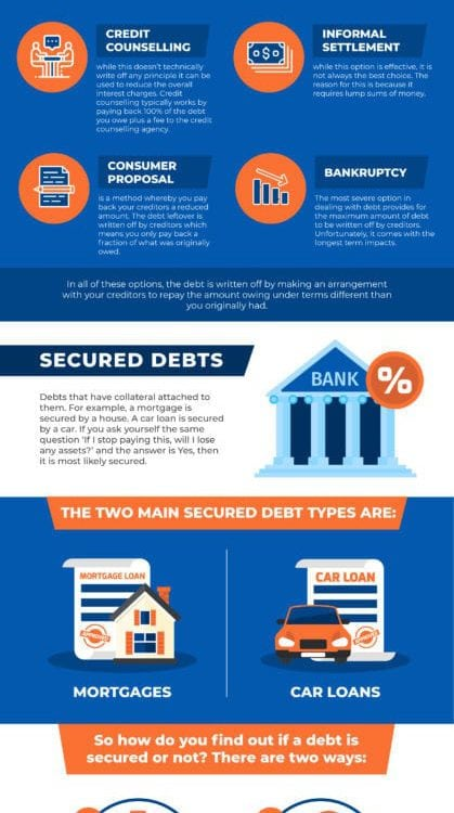 What Debt Can Be Written Off?
