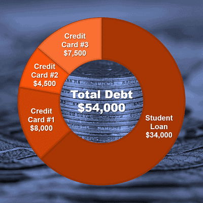 Student Loans - 4 Pillars Case Study 1