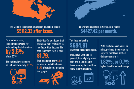 How much debt is too much debt infographic